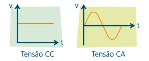 Imagem do artigo 1 300x123 - O que é tensão elétrica?