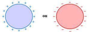 Imagem do artigo 2 300x109 - O que é equilíbrio eletrostático?