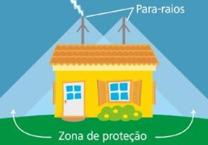 Imagem do artigo 4 300x209 - O que são para-raios?