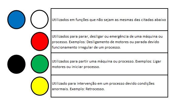 cores botoes - Botões e chaves de comando