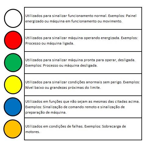 cores sinaleiros - Sinaleiros de comando