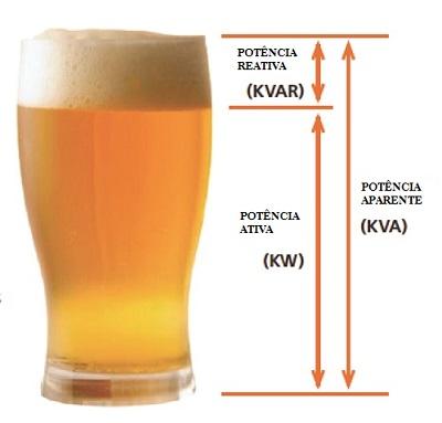 cerveja fator de potência - O que é fator de potência?