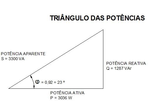 triângulo das potências - O que é fator de potência?