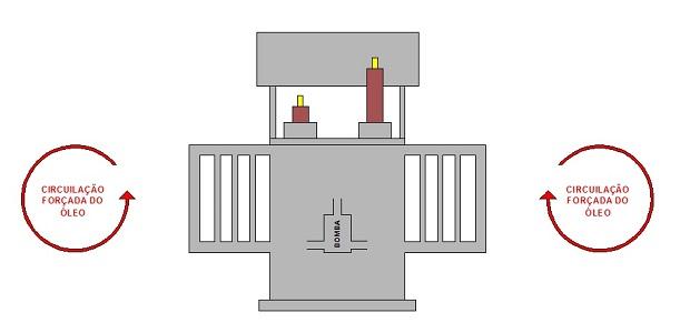 Refrigeração transformador OFAN - Tipos de refrigeração dos transformadores