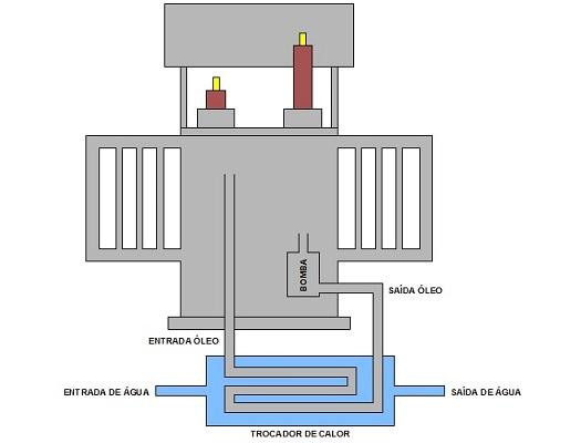 Refrigeração transformador OFWF - Tipos de refrigeração dos transformadores