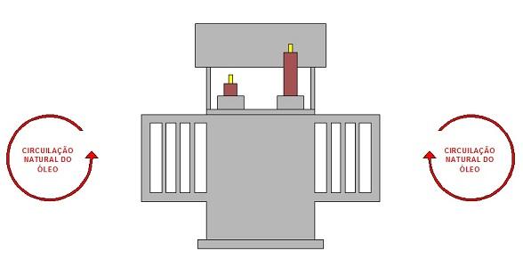 Refrigeração transformador ONAN - Tipos de refrigeração dos transformadores
