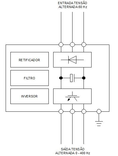inversor de frequencia blocos como funciona - Como funciona um inversor de frequência?
