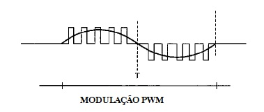 inversor de frequencia controle PWM - Como funciona um inversor de frequência?