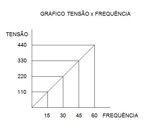 razão tensão x frequencia como funciona um inversor - Como funciona um inversor de frequência?