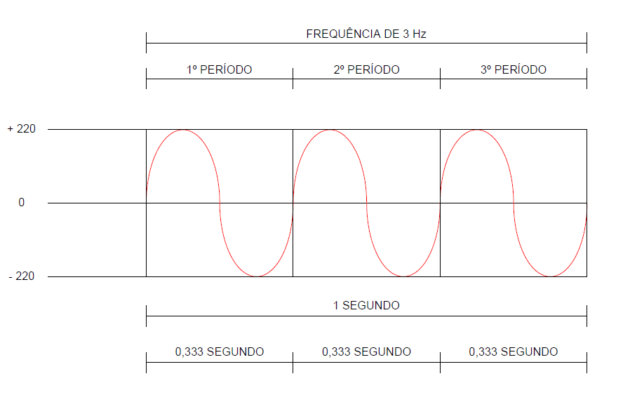 frequencia eletrica como calcular - O que é frequência elétrica?